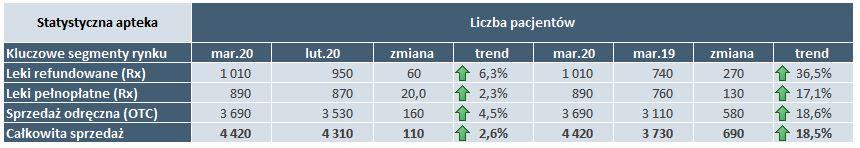 Liczba pacjentów w statystycznej aptece w kluczowych segmentach rynku i porównanie do roku 2019