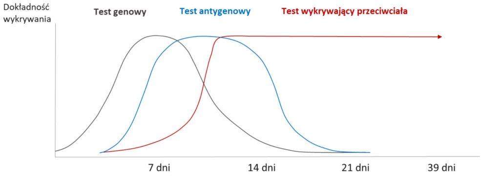 Sekwencja stosowania trzech typów testów