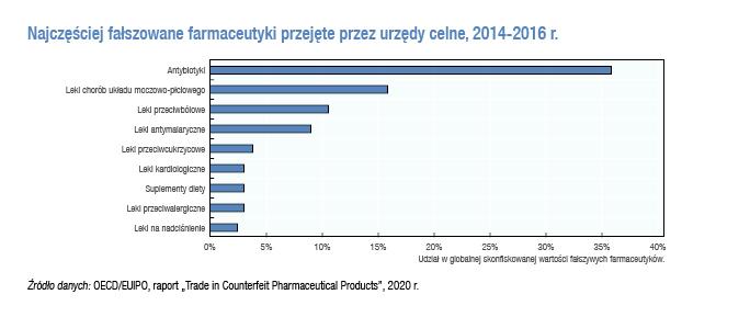 najczęściej fałszowane leki